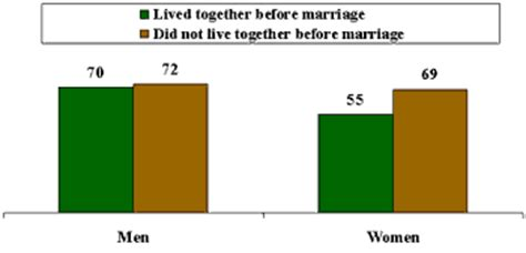 Love Marriage vs Arranged Marriage - Advantages and